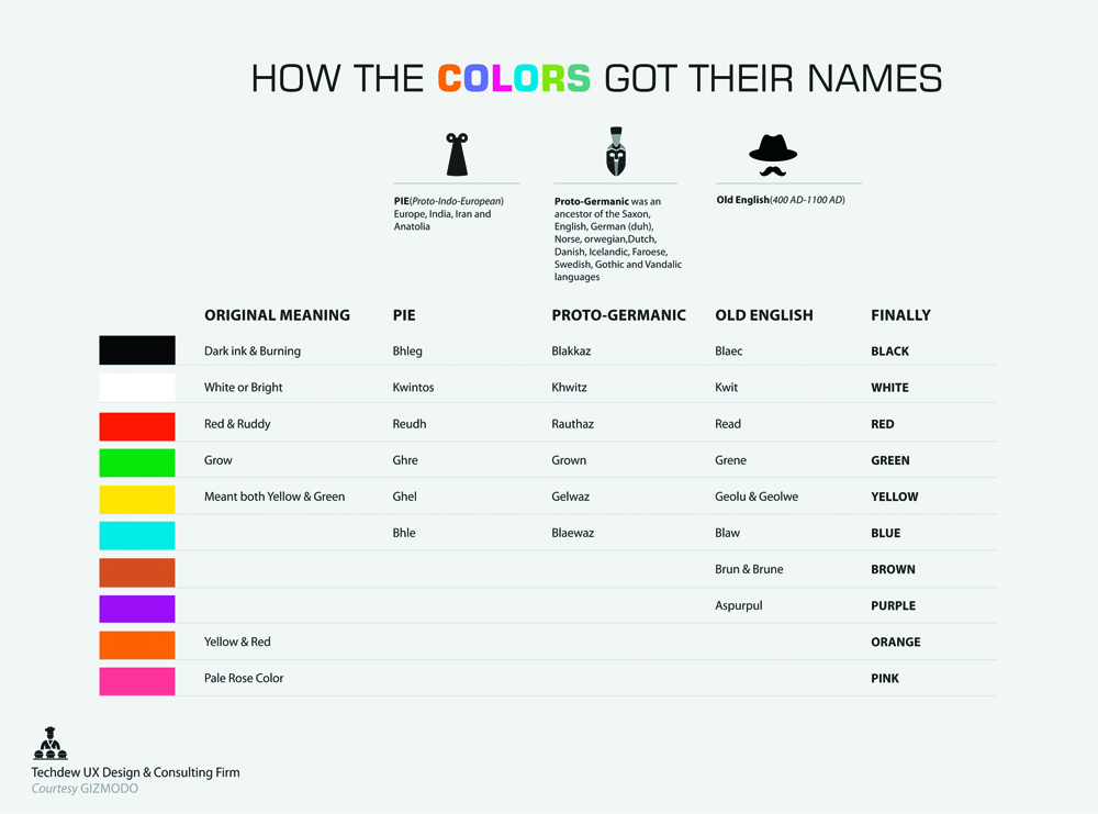 How the COLORS got their names